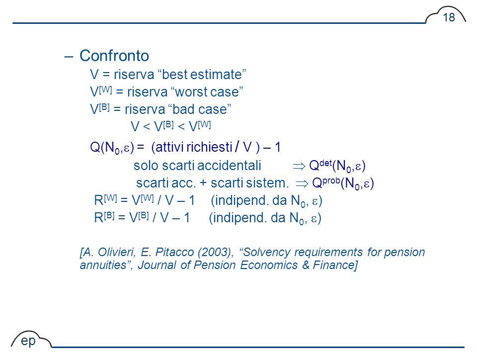 Confronto V = riserva best estimate V[W] = riserva worst case
